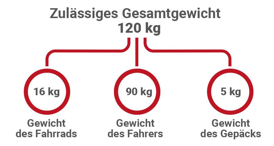 Zulässiges Gesamtgewicht Fahrrad